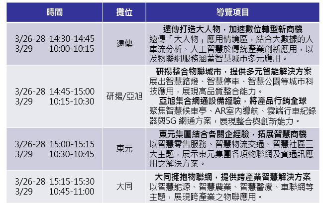 3/26-3/29 2019智慧城市展導覽團,歡迎報名參加!